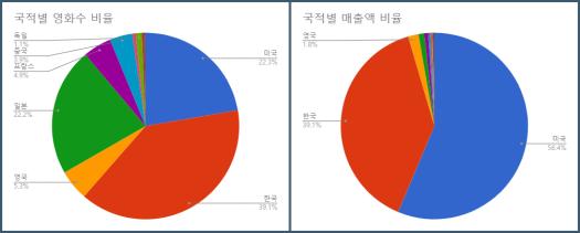 국적별_매출액_영화수.png