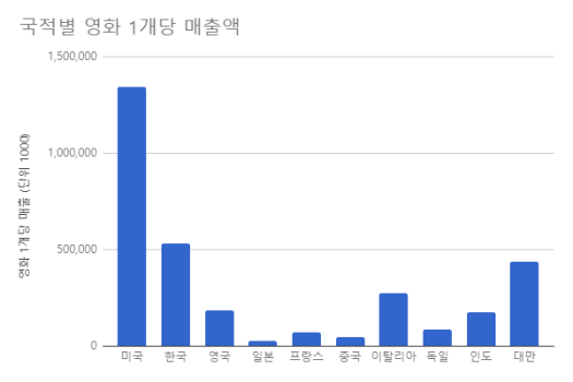 국적별_영화당매출액