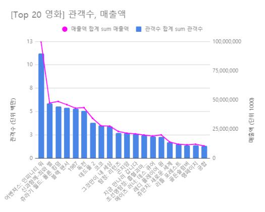 [Top 20 영화] 관객수, 매출액