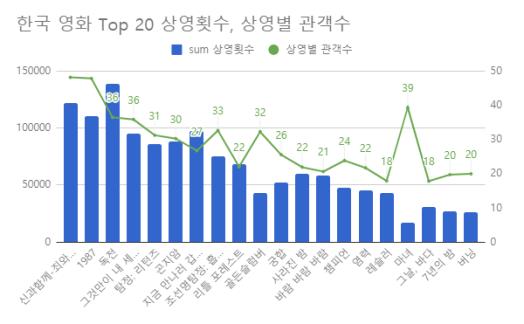 Top20한국영화 상영횟수, 상영별 관객수.png