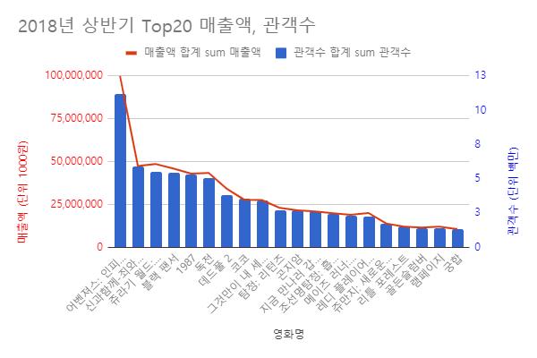 2018년상반기_Top20_매출액_관객수