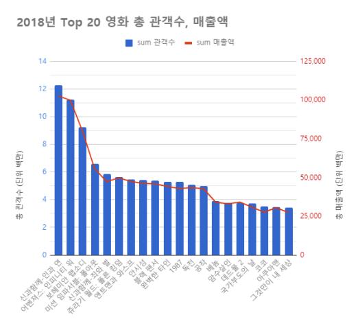 top20영화_관객수_매출액
