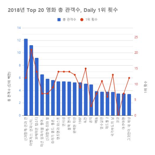 top20영화_관객수_1위횟수