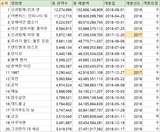 top20영화table
